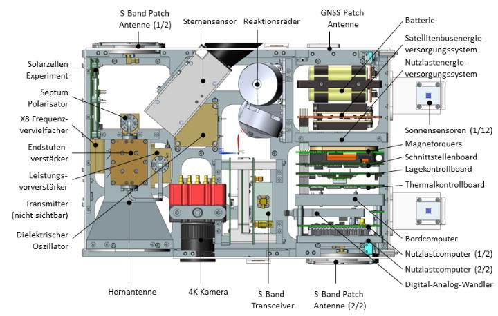 Aufbau des Satellitenbusses