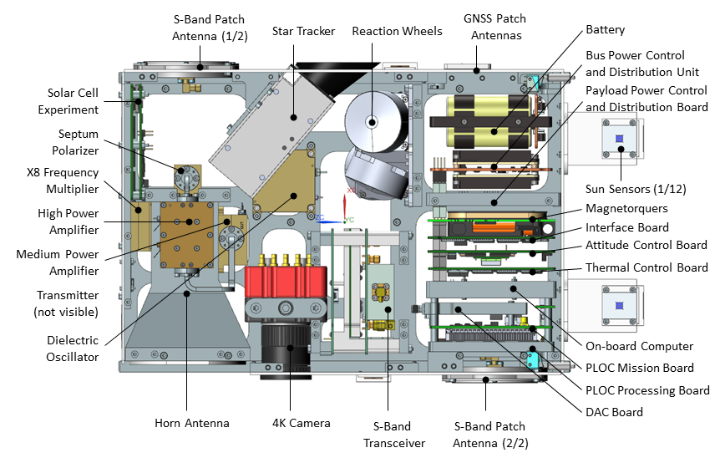 Arrangement of the components of the satellite bus