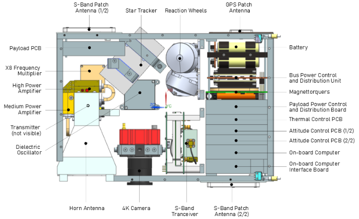 Arrangement of the components of the satellite bus (c)