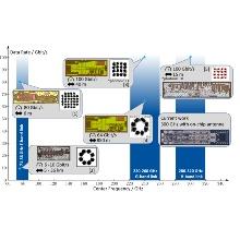 Aktuelle Systeme und ihre Einordung in die Frequenzbänder