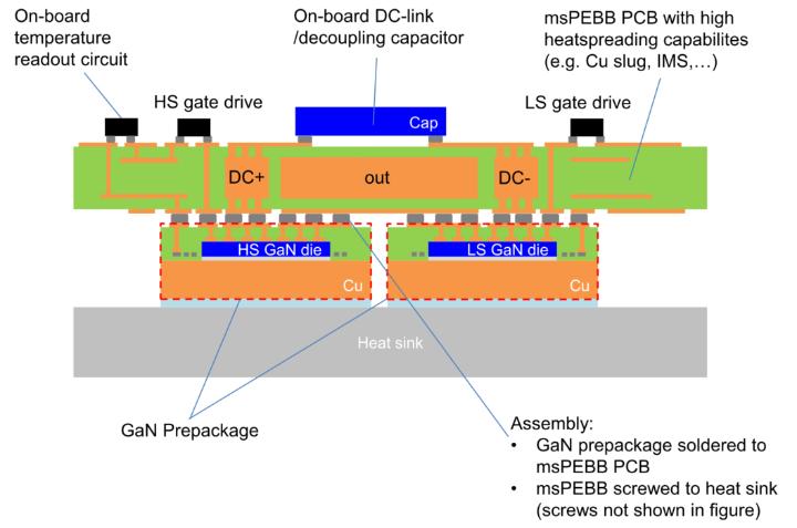 Querschnitt des Gesamtsystems mit den Komponenten auf der Hauptplatine