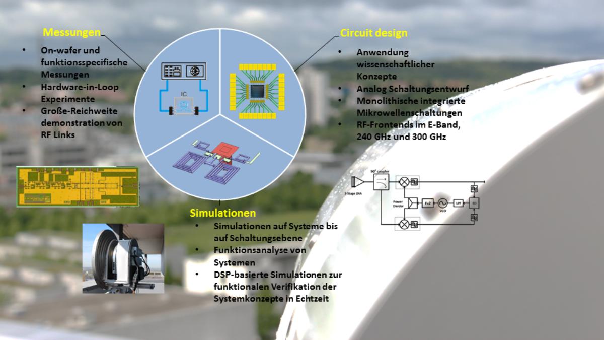 Integrierte Millimeterwellenschaltungen und -systeme Das ILH forscht an integrierten Millimeter- und Submillimeterwellen-Schaltungen für Breitbandkommunikation und hochauflösende Sensorik (c) ILH